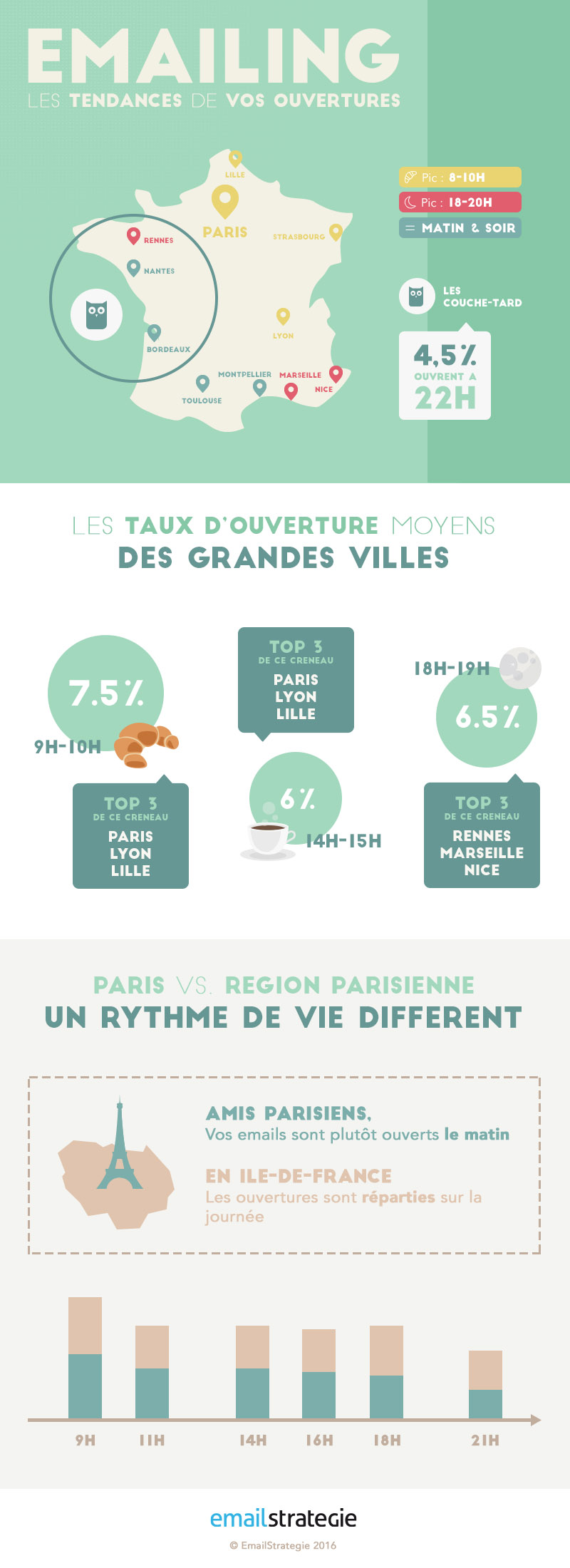 infographie taux d'ouverture emailing