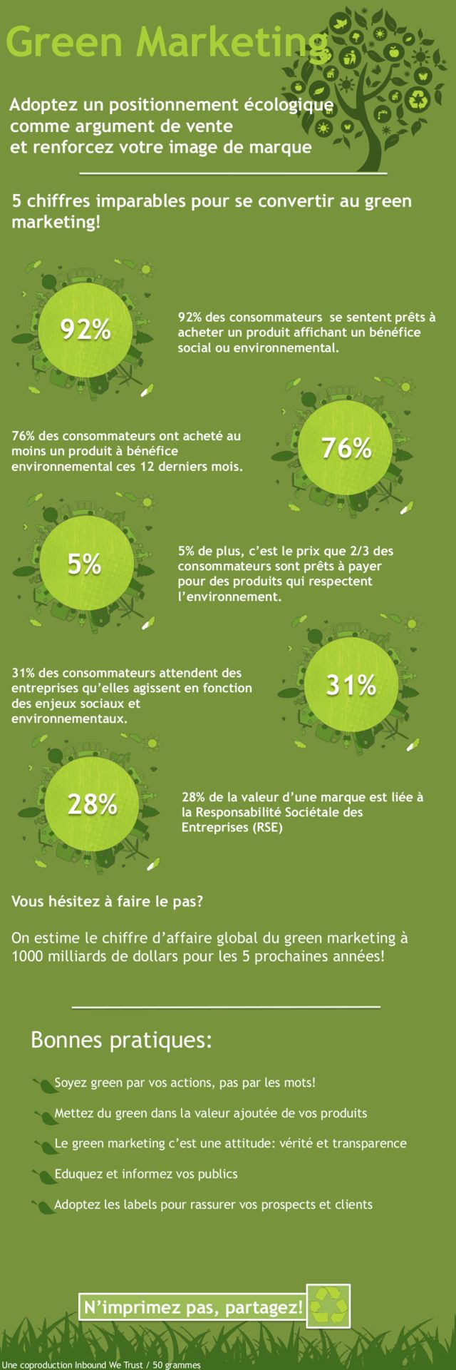 infographie sur le marketing vert